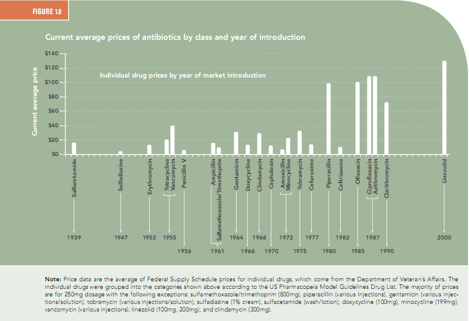 Current prices of antibiotics by class, age